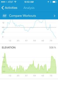 Iron Girl Tri Clermont Florida Bike Elevation Profile - http://whomerun.com